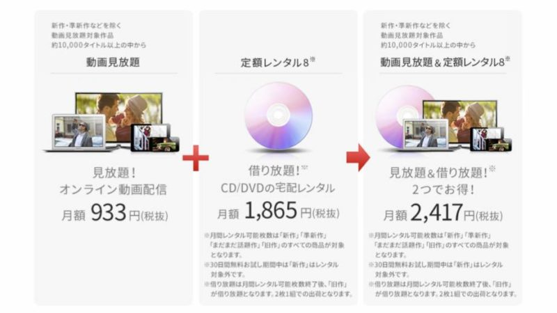 TSUTAYA TVとTSUTAYA DISCASの【プラン】の違い