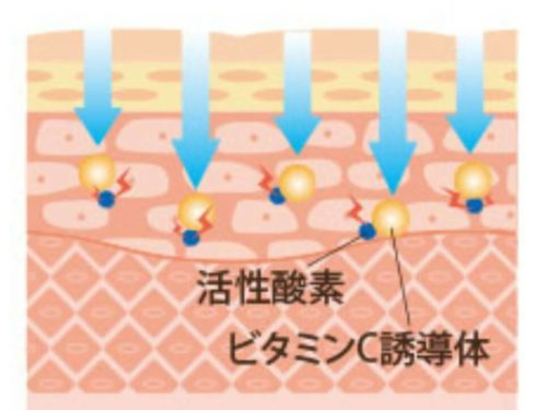 ③:赤みケア・保湿